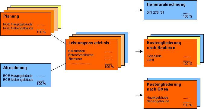 Projektaufbau for Raum planungs software